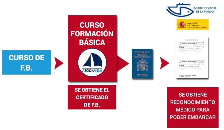 Requisitos Patrón Profesional de Embarcaciones de Recreo (PPER)